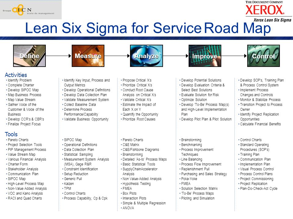 Lean Six Sigma for Service Road Map
