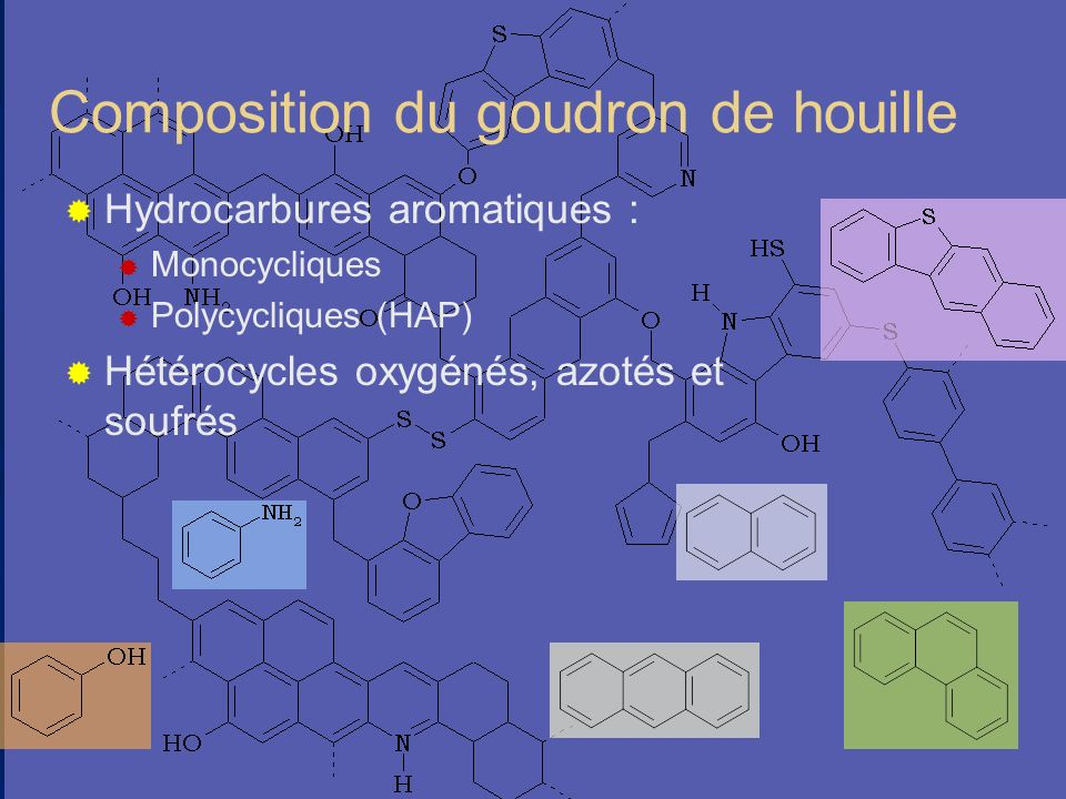 Composition du goudron de houille