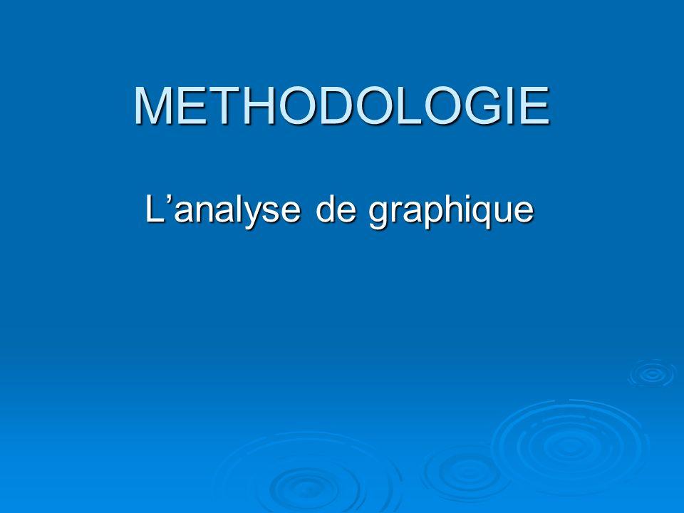 L'analyse de graphique