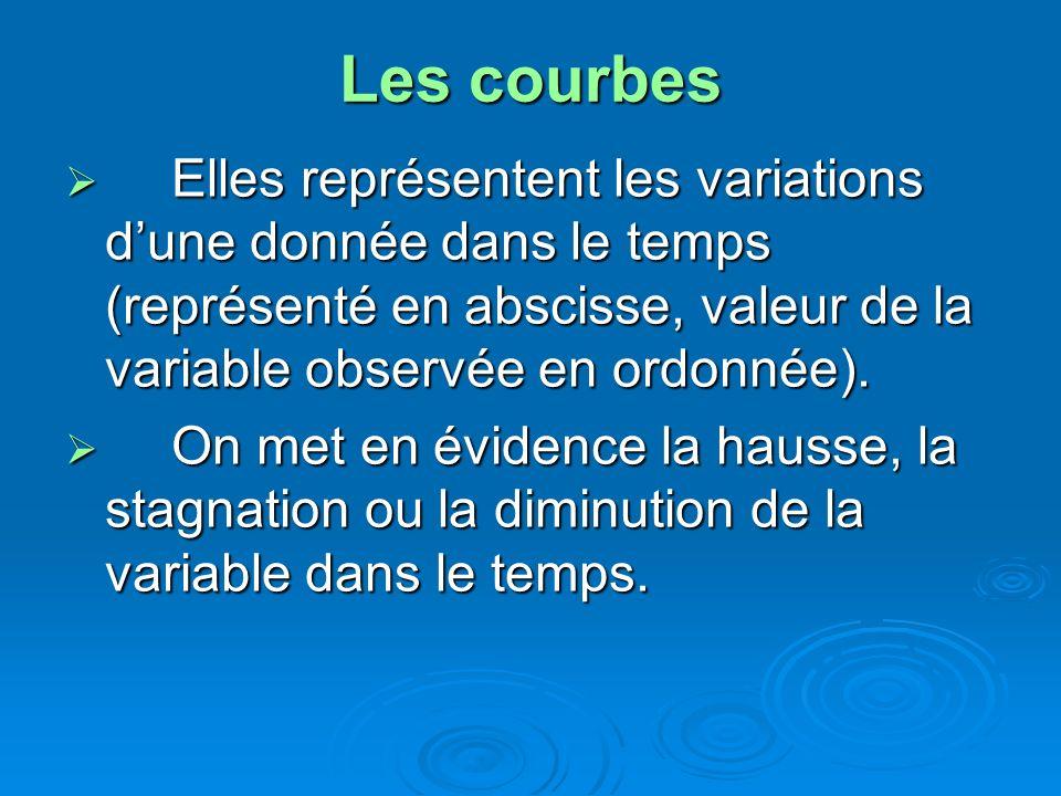 Les courbes Elles représentent les variations d'une donnée dans le temps (représenté en abscisse, valeur de la variable observée en ordonnée).