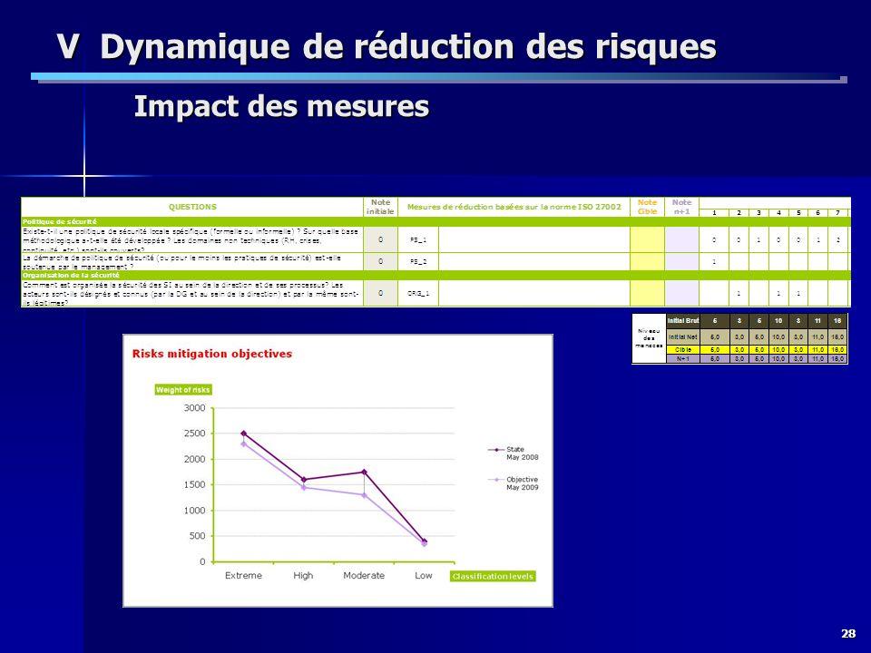 V Dynamique de réduction des risques Impact des mesures