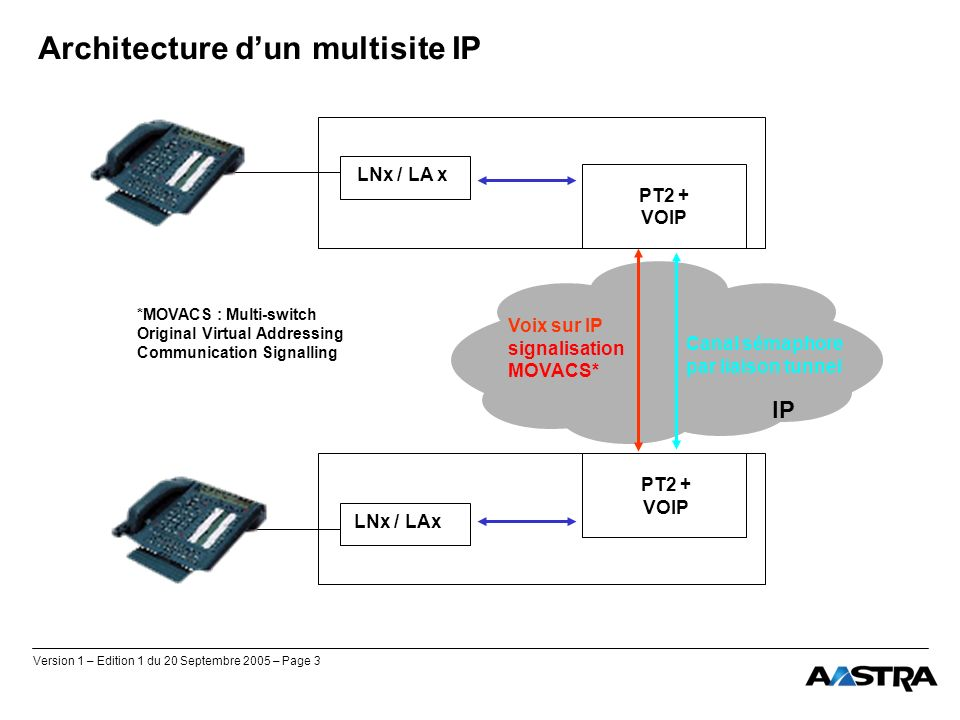 Architecture d'un multisite IP