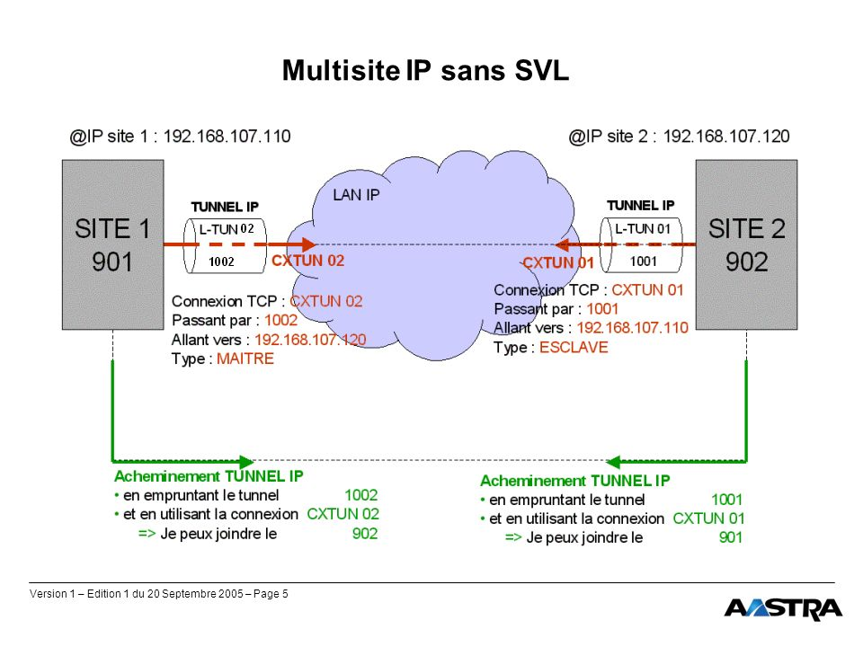 Multisite IP sans SVL