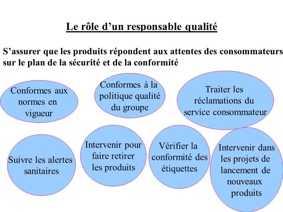 Le rôle d'un responsable qualité