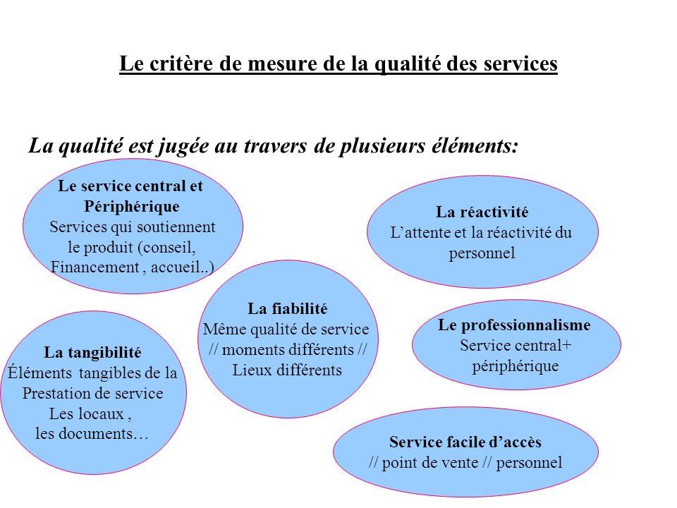 Le critère de mesure de la qualité des services