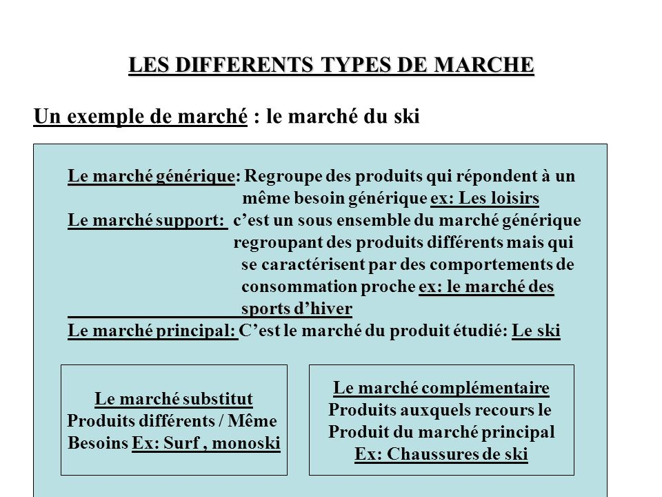 LES DIFFERENTS TYPES DE MARCHE