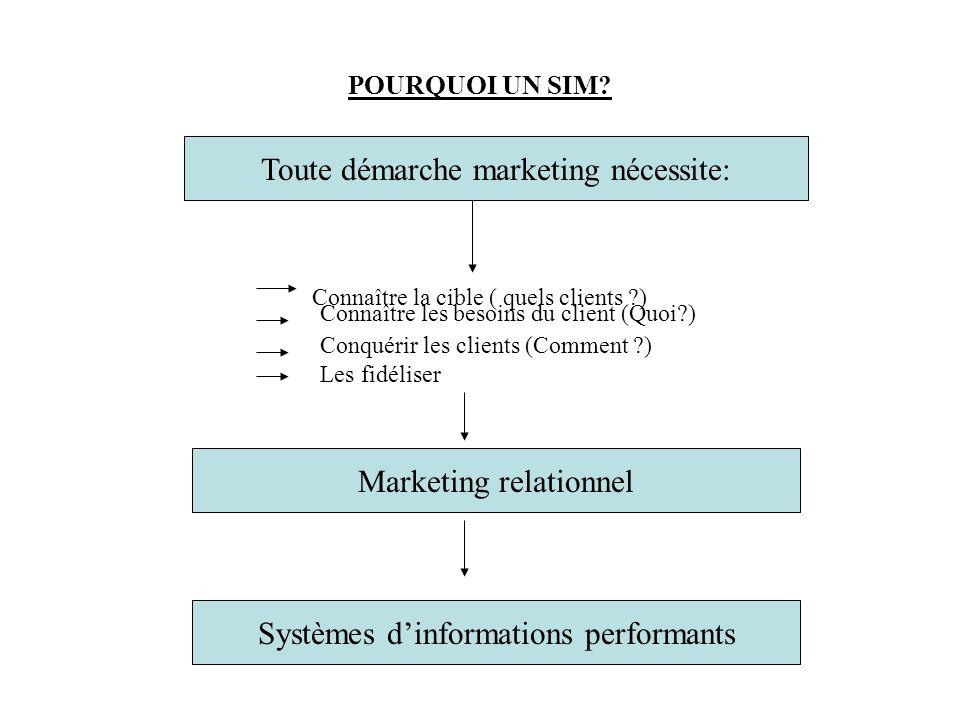 Toute démarche marketing nécessite: