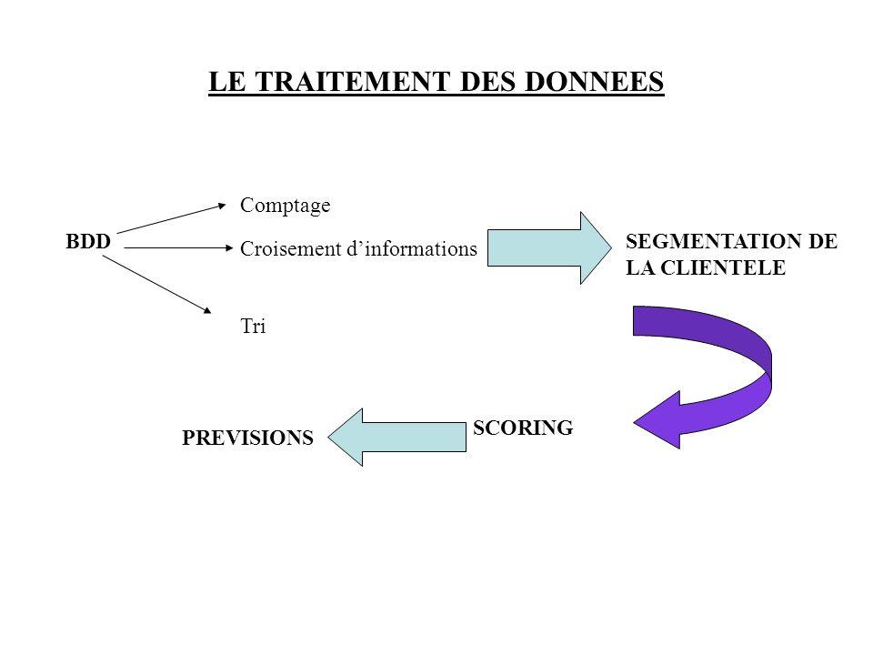 LE TRAITEMENT DES DONNEES