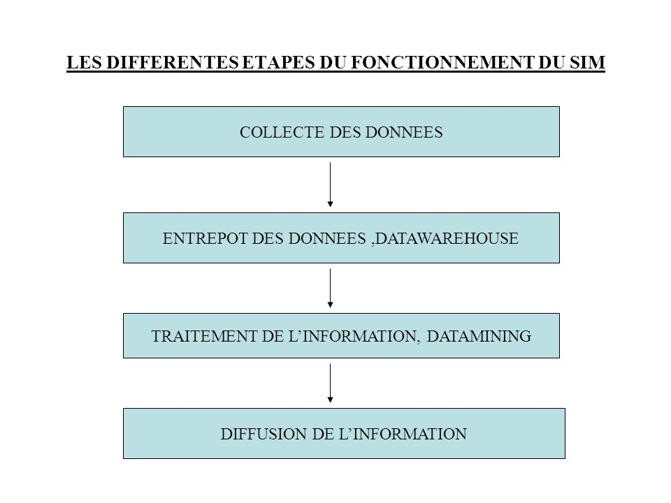 LES DIFFERENTES ETAPES DU FONCTIONNEMENT DU SIM