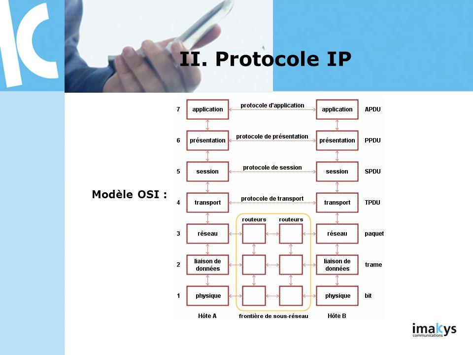 II. Protocole IP Modèle OSI : 3/26/2017