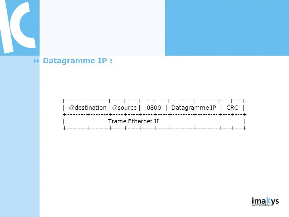3/26/2017Datagramme IP :