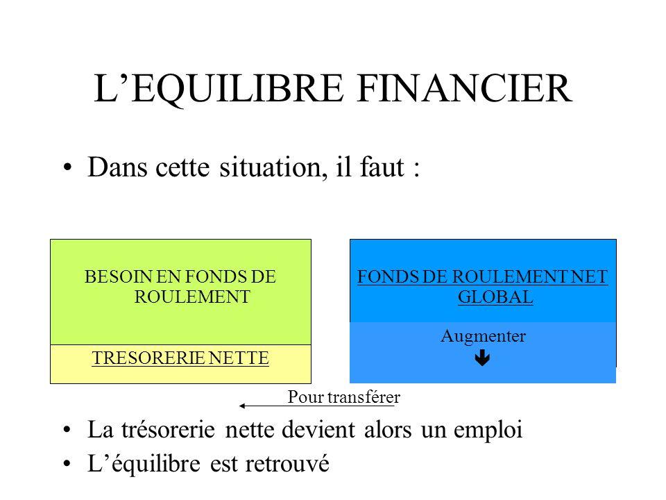 L'EQUILIBRE FINANCIER