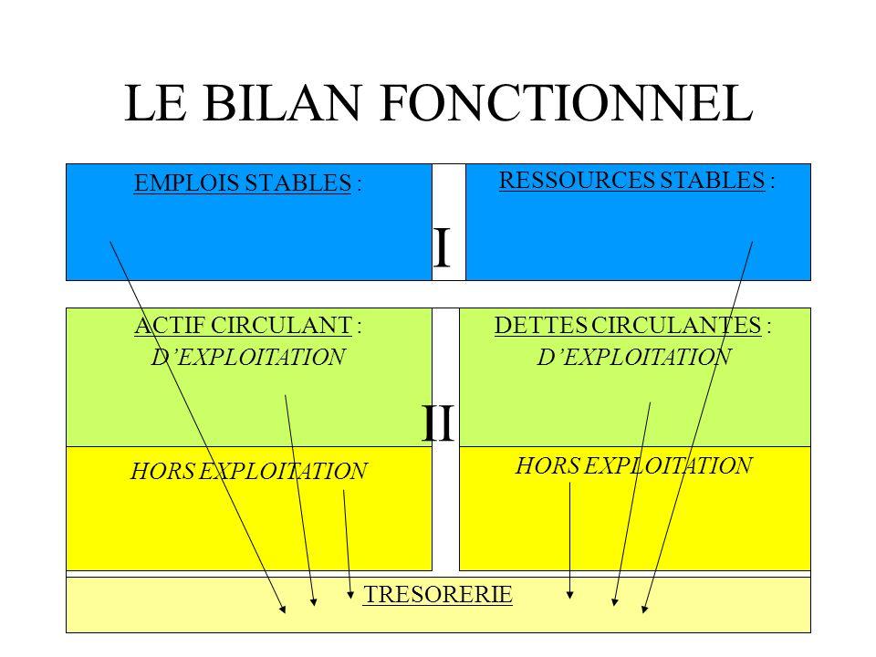 LE BILAN FONCTIONNEL II EMPLOIS STABLES : I RESSOURCES STABLES :