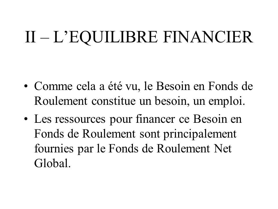 II – L'EQUILIBRE FINANCIER
