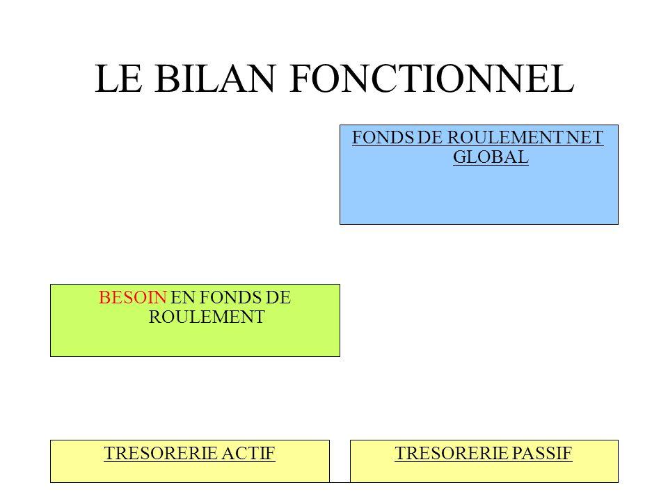 LE BILAN FONCTIONNEL II I EMPLOIS STABLES :