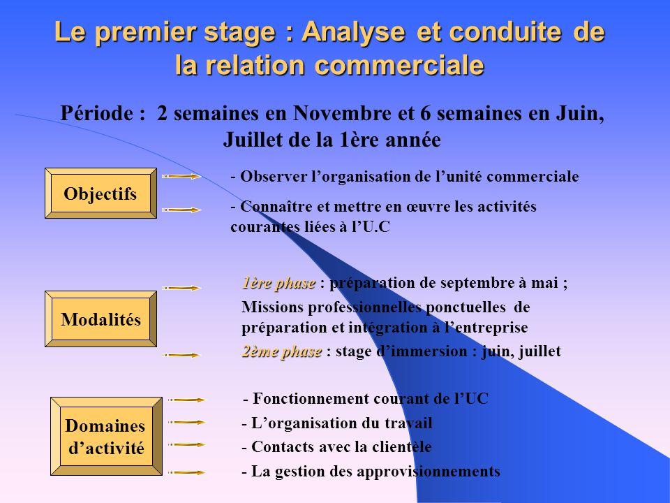 Le premier stage : Analyse et conduite de la relation commerciale