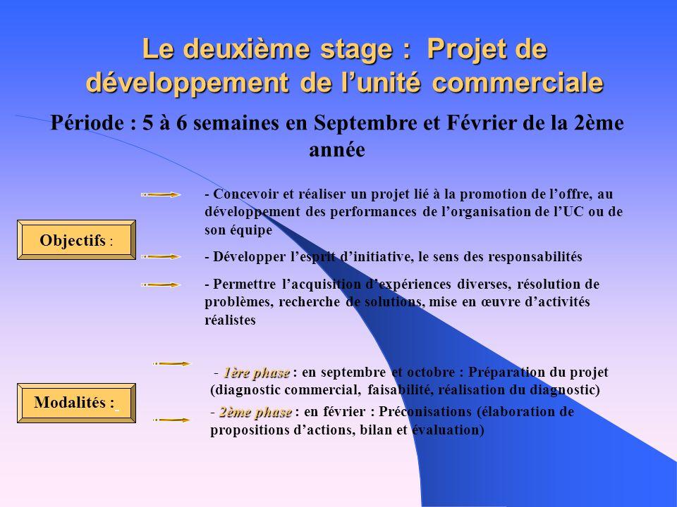 Le deuxième stage : Projet de développement de l'unité commerciale