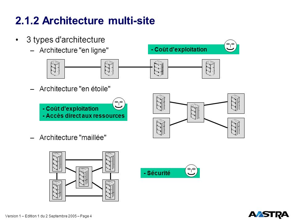 2.1.2 Architecture multi-site