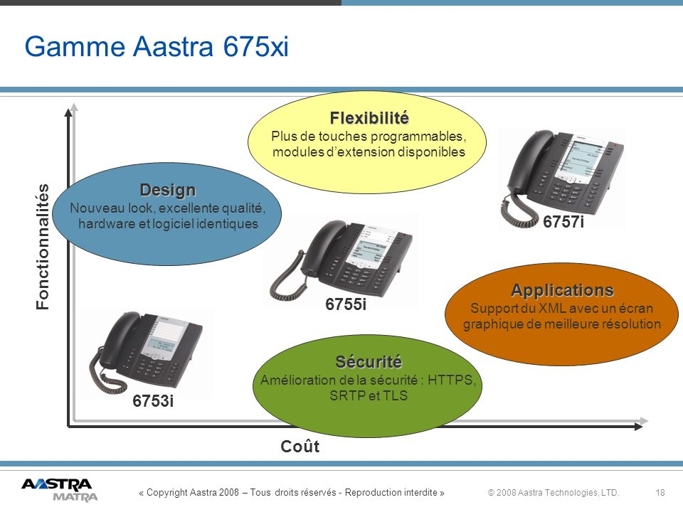 Gamme Aastra 675xi Flexibilité Design Fonctionnalités 6757i