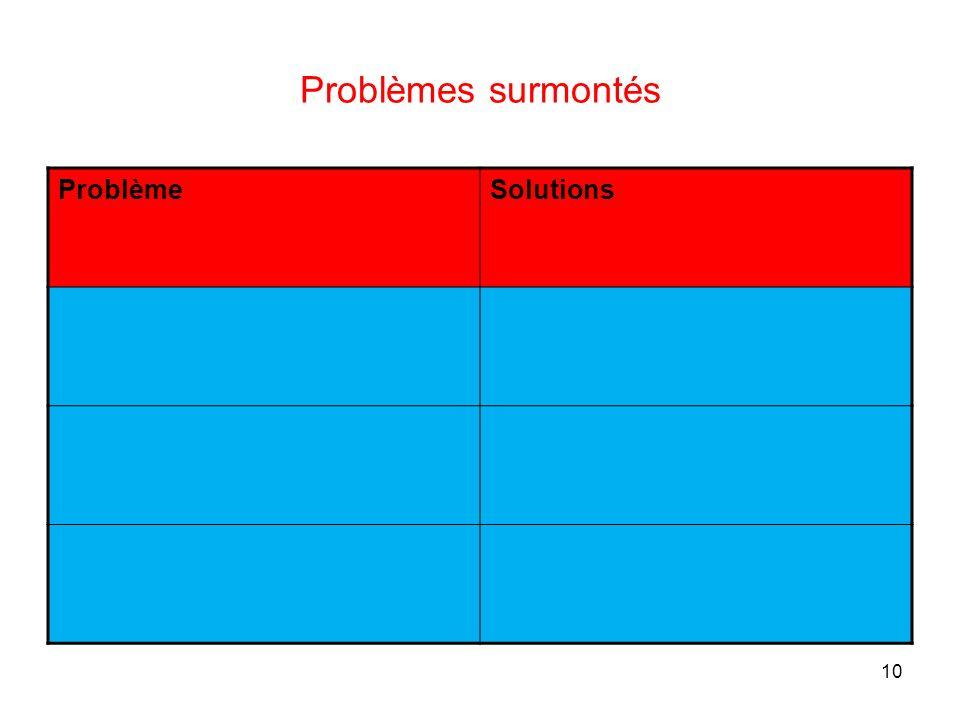 Problèmes surmontés Problème Solutions