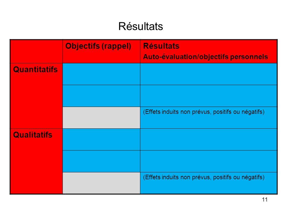 Résultats Objectifs (rappel) Résultats Quantitatifs Qualitatifs