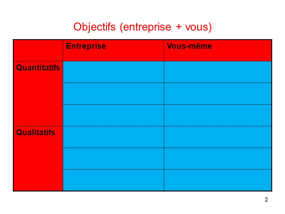 Objectifs (entreprise + vous)