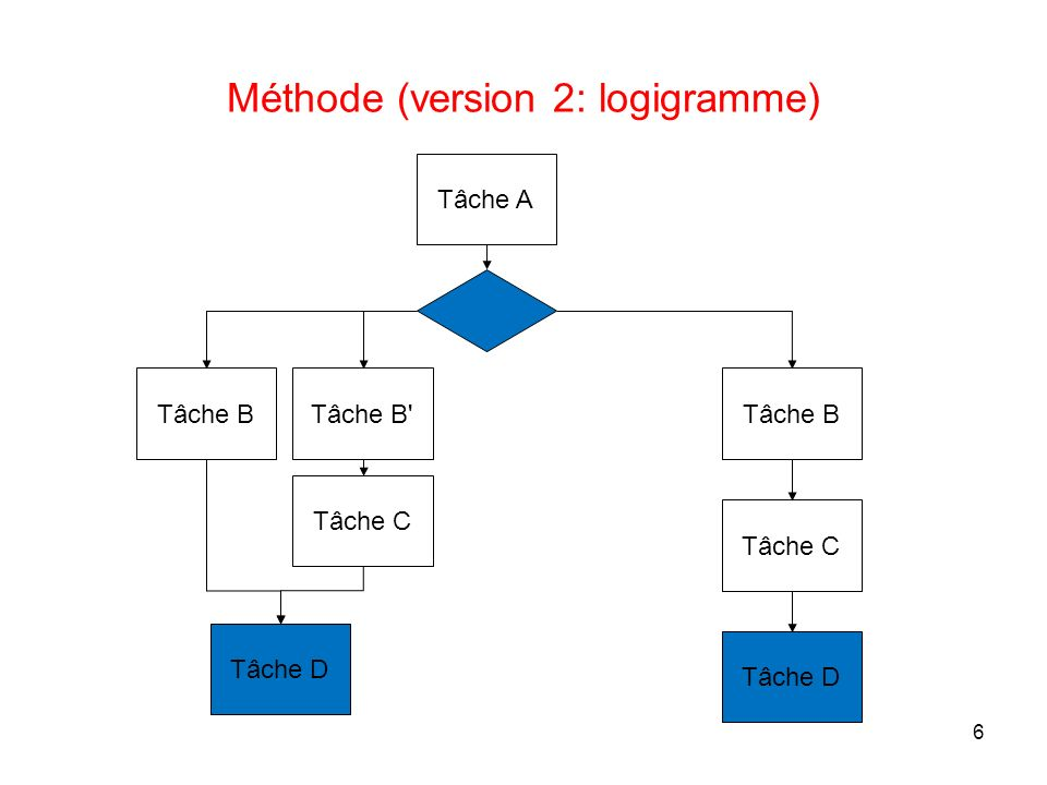 Méthode (version 2: logigramme)