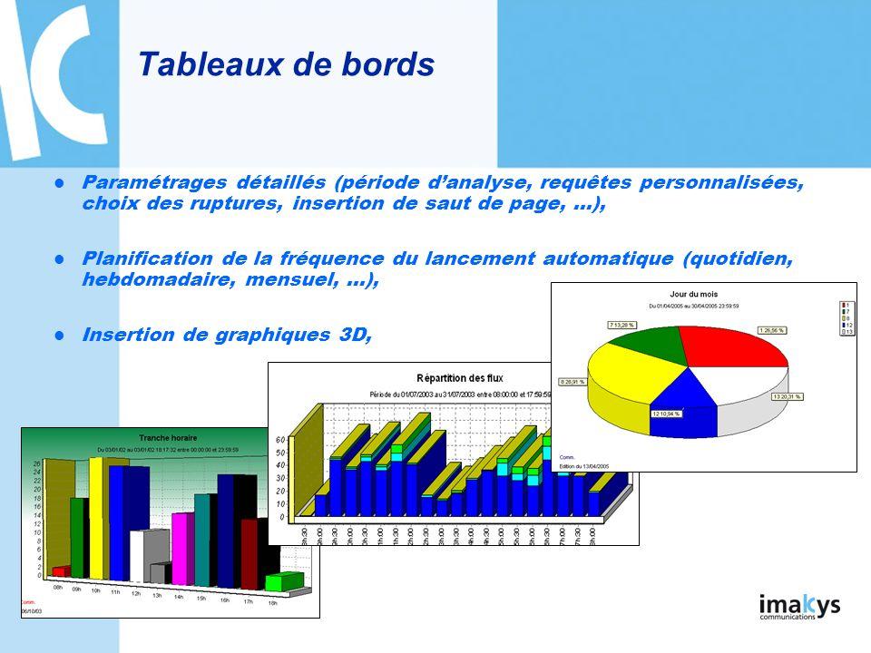 Tableaux de bords Paramétrages détaillés (période d'analyse, requêtes personnalisées, choix des ruptures, insertion de saut de page, …),