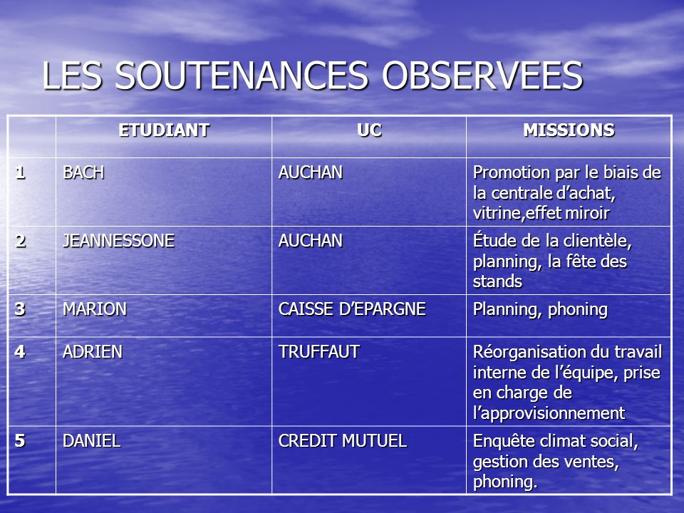 LES SOUTENANCES OBSERVEES