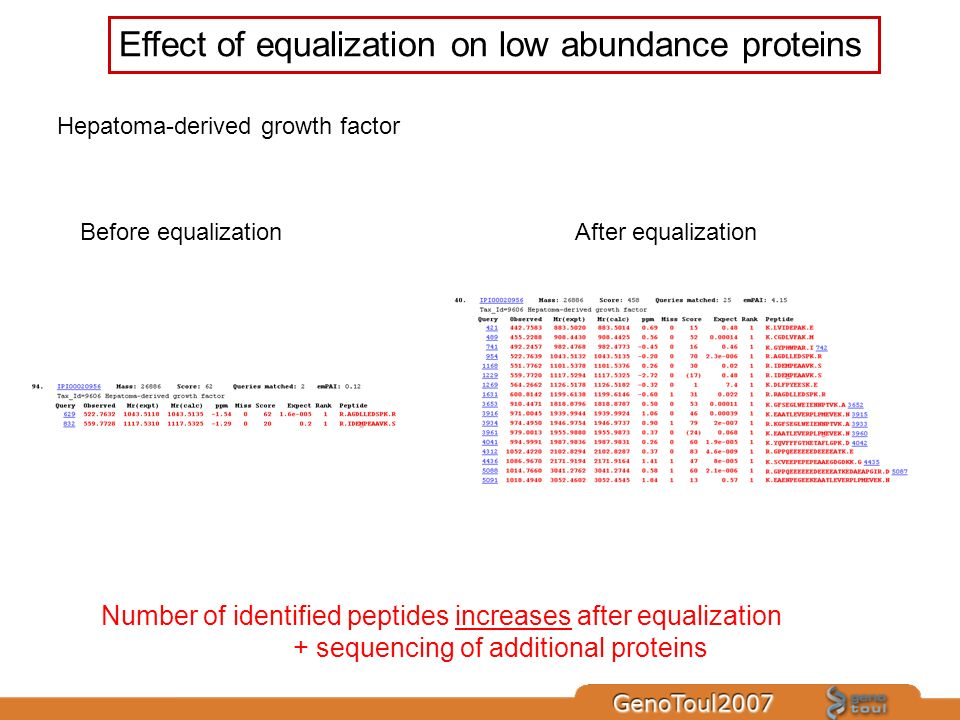 Effect of equalization on low abundance proteins