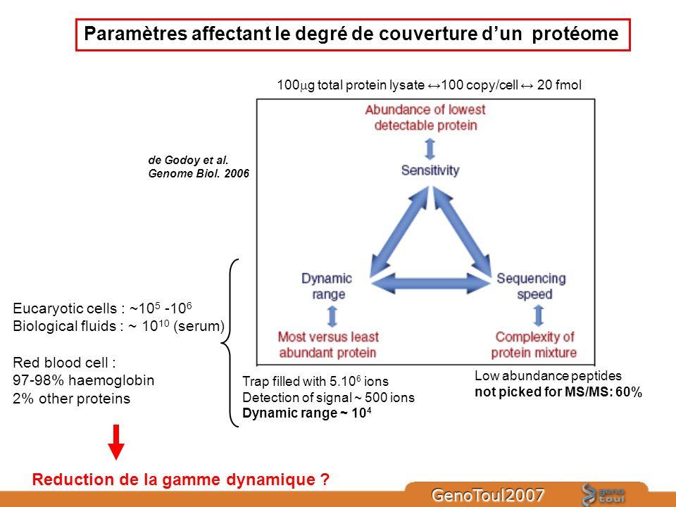 Paramètres affectant le degré de couverture d'un protéome