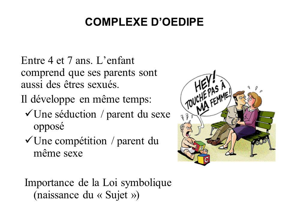 COMPLEXE D'OEDIPE Entre 4 et 7 ans. L'enfant comprend que ses parents sont aussi des êtres sexués. Il développe en même temps: