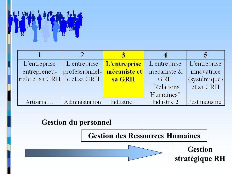 Gestion des Ressources Humaines Gestion stratégique RH
