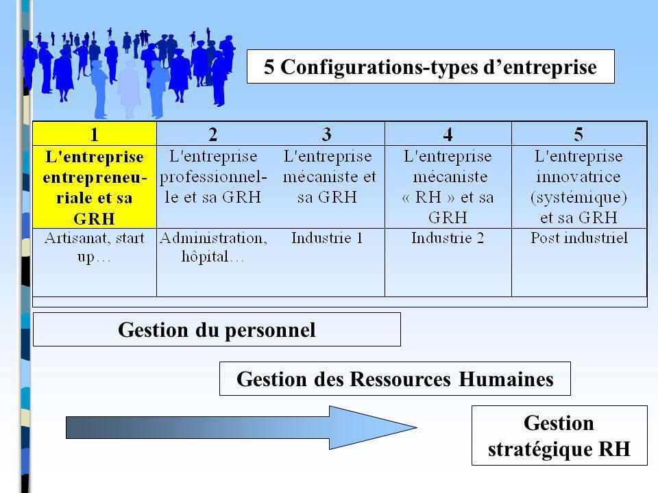 5 Configurations-types d'entreprise