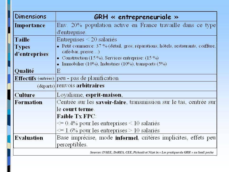 Sources: INSEE, DARES, CEE, Pichault et Nizet in « Les pratiques de GRH » au Seuil poche