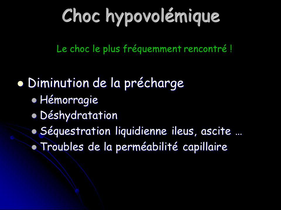 Choc hypovolémique Diminution de la précharge Hémorragie