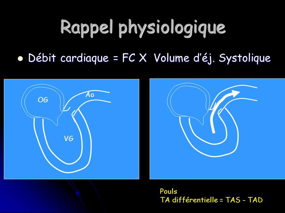 Rappel physiologique Débit cardiaque = FC X Volume d'éj. Systolique Ao