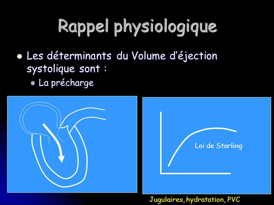 Rappel physiologique Les déterminants du Volume d'éjection systolique sont : La précharge. Loi de Starling.
