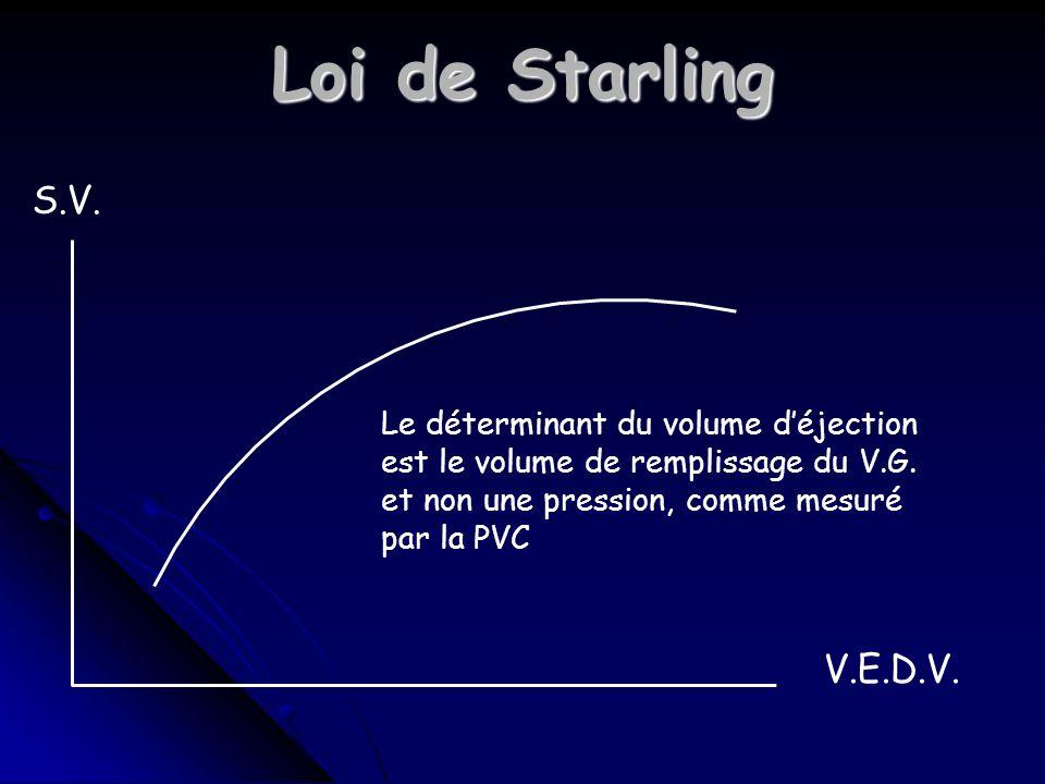 Loi de Starling S.V. V.E.D.V. Le déterminant du volume d'éjection