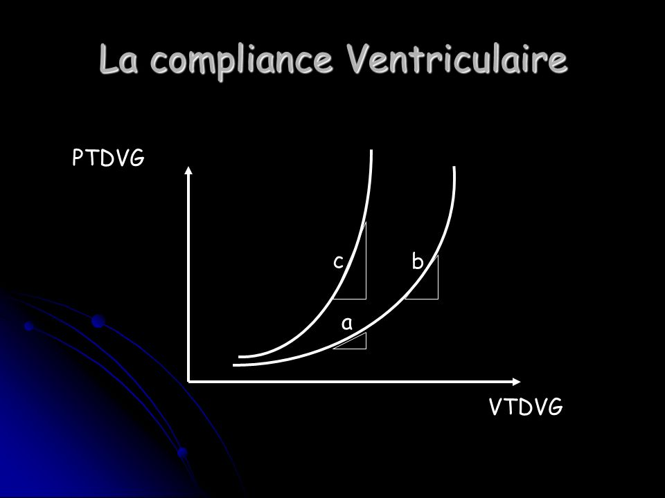 La compliance Ventriculaire