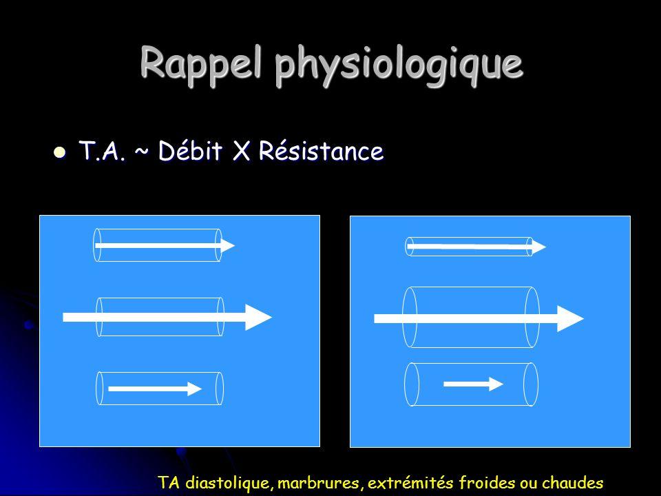Rappel physiologique T.A. ~ Débit X Résistance