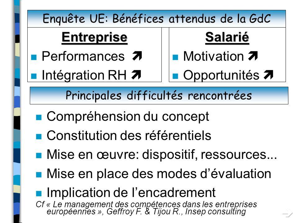 Compréhension du concept Constitution des référentiels