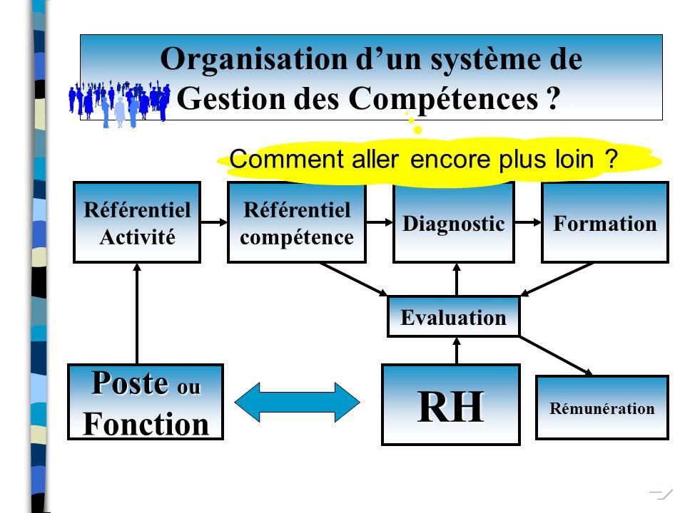 Organisation d'un système de Gestion des Compétences S