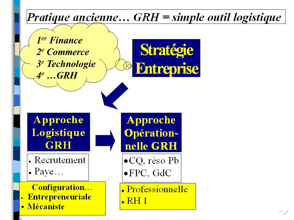 1er Finance 2e Commerce 3e Technologie 4e …GRH 