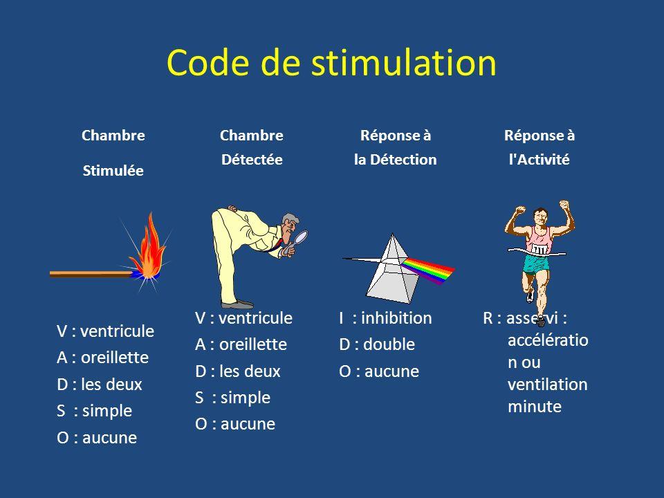 Code de stimulation V : ventricule A : oreillette D : les deux