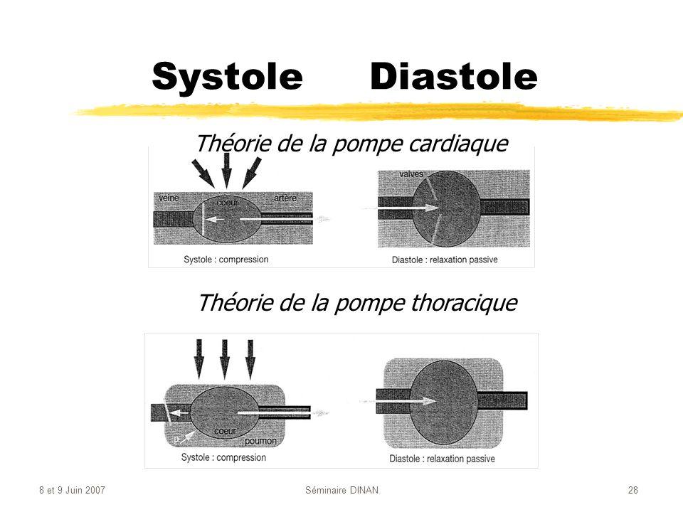 Systole Diastole Théorie de la pompe cardiaque