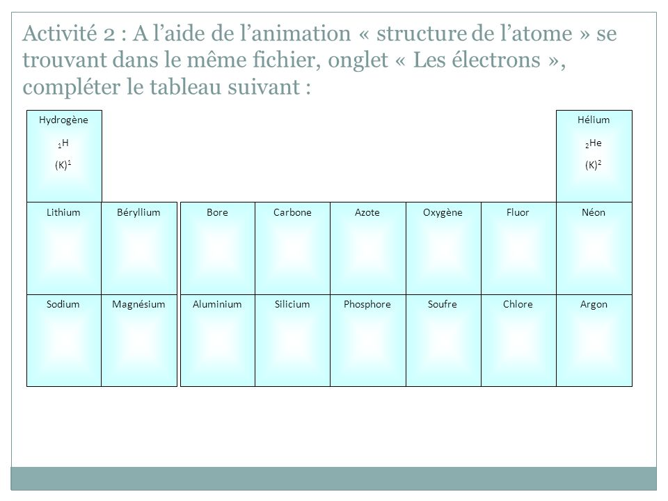 Activité 2 : A l'aide de l'animation « structure de l'atome » se trouvant dans le même fichier, onglet « Les électrons », compléter le tableau suivant :