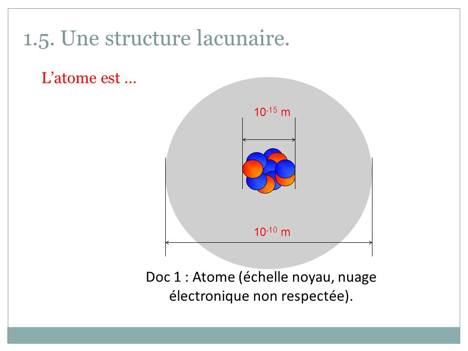 Doc 1 : Atome (échelle noyau, nuage électronique non respectée).
