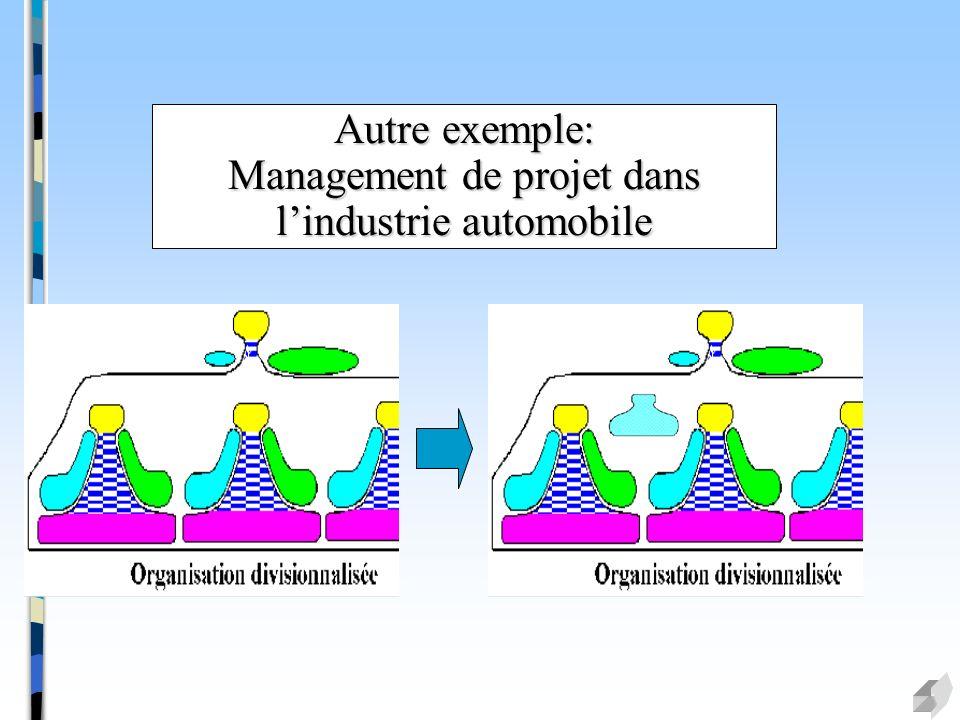 Autre exemple: Management de projet dans l'industrie automobile