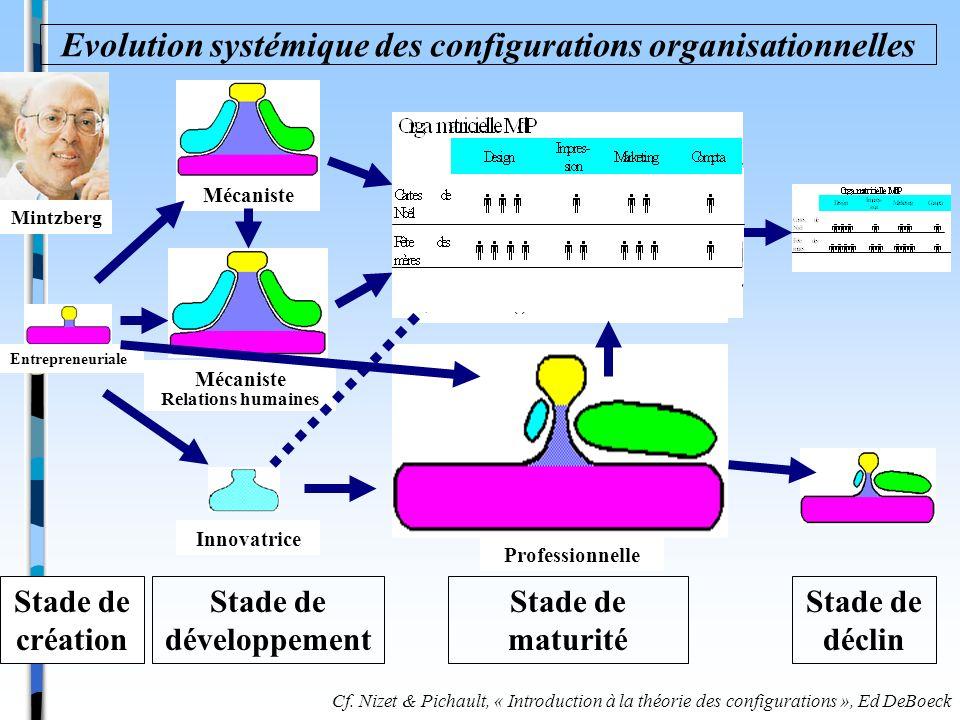 Evolution systémique des configurations organisationnelles